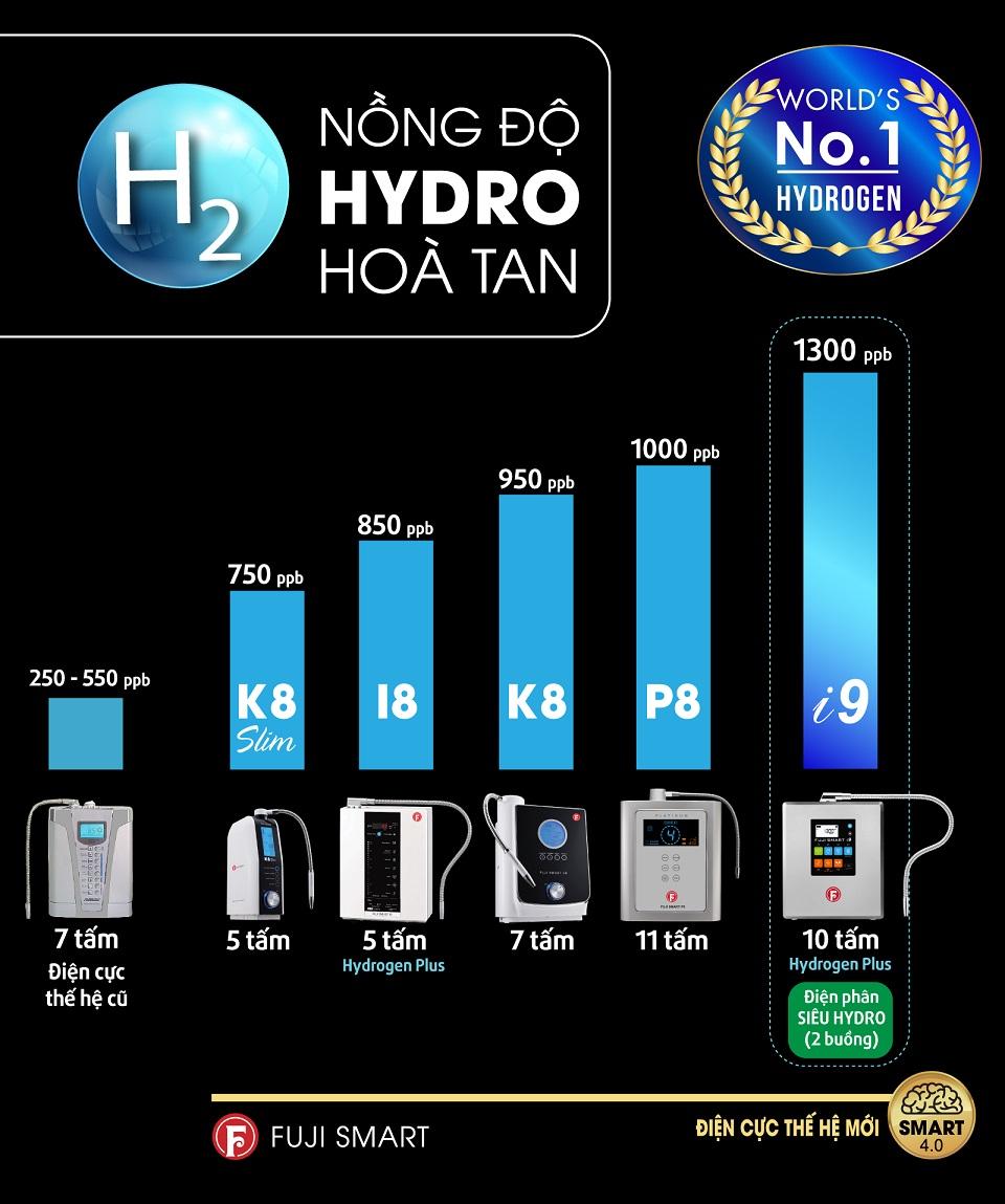 Máy lọc nước ion kiềm Fuji Smart i9 tạo hàm lượng Hydrogen lên đến 1300 ppb, cao nhất trong dòng thiết bị y tế thông minh tạo nước ION kiềm