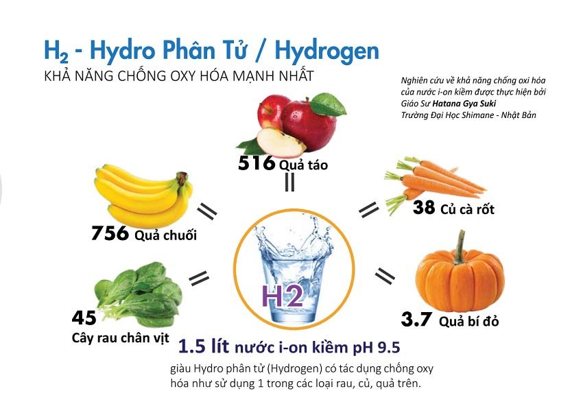 Hydrogen là chất chống oxy hóa cực mạnh sẽ giúp cơ thể trung hòa được các gốc tự do nguy hiểm