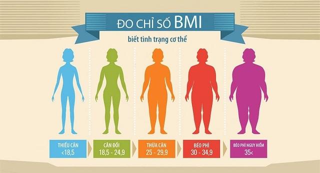 TÍnh chỉ số BMI của cơ thể bạn