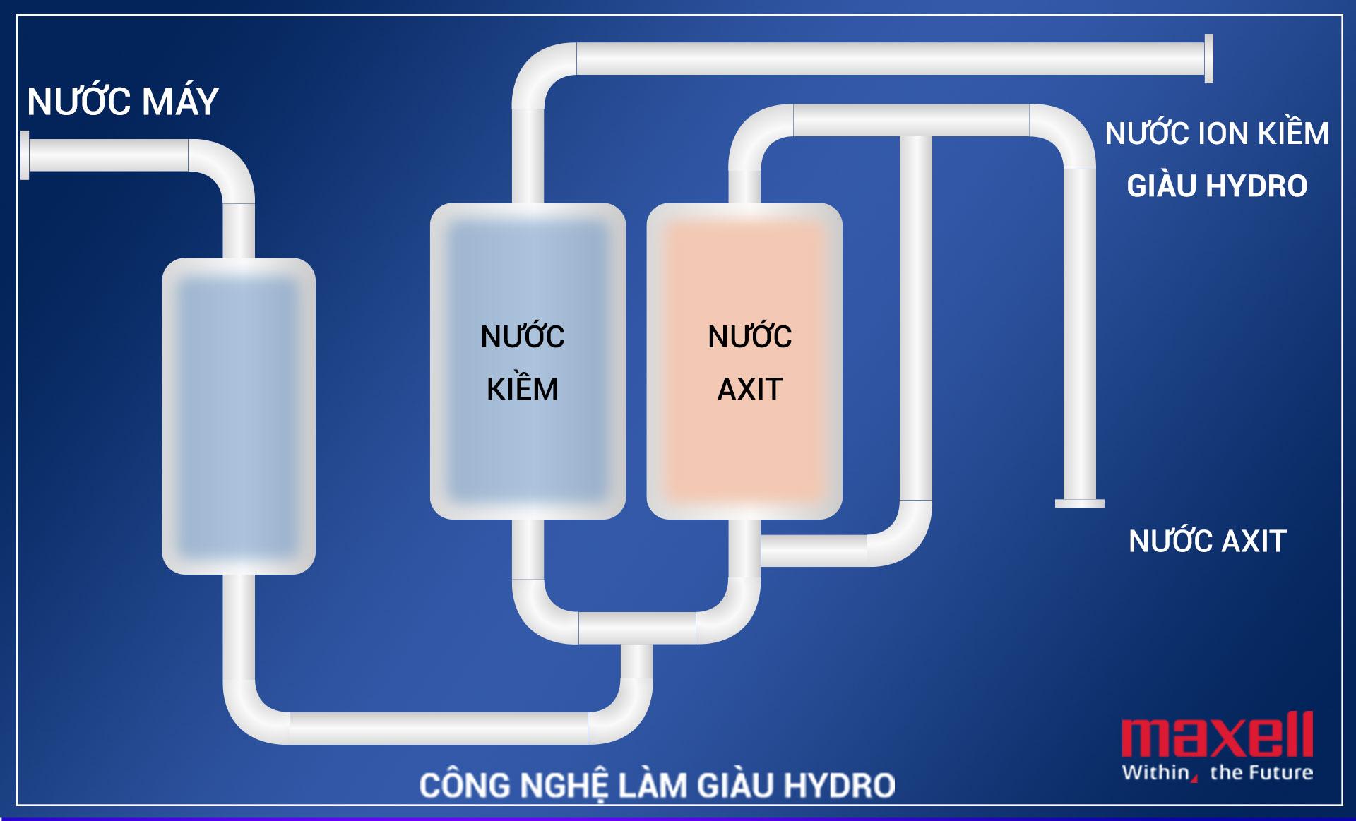 công nghệ điện phân của máy lọc nước ion kiềm atica như thế nào có an toàn không