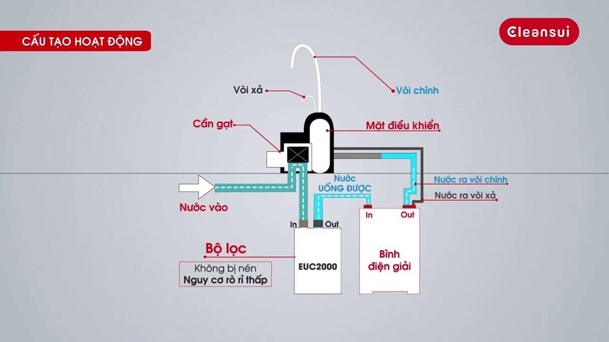 Máy lọc nước ion kiềm Mitsubishi hoạt động như thế nào?