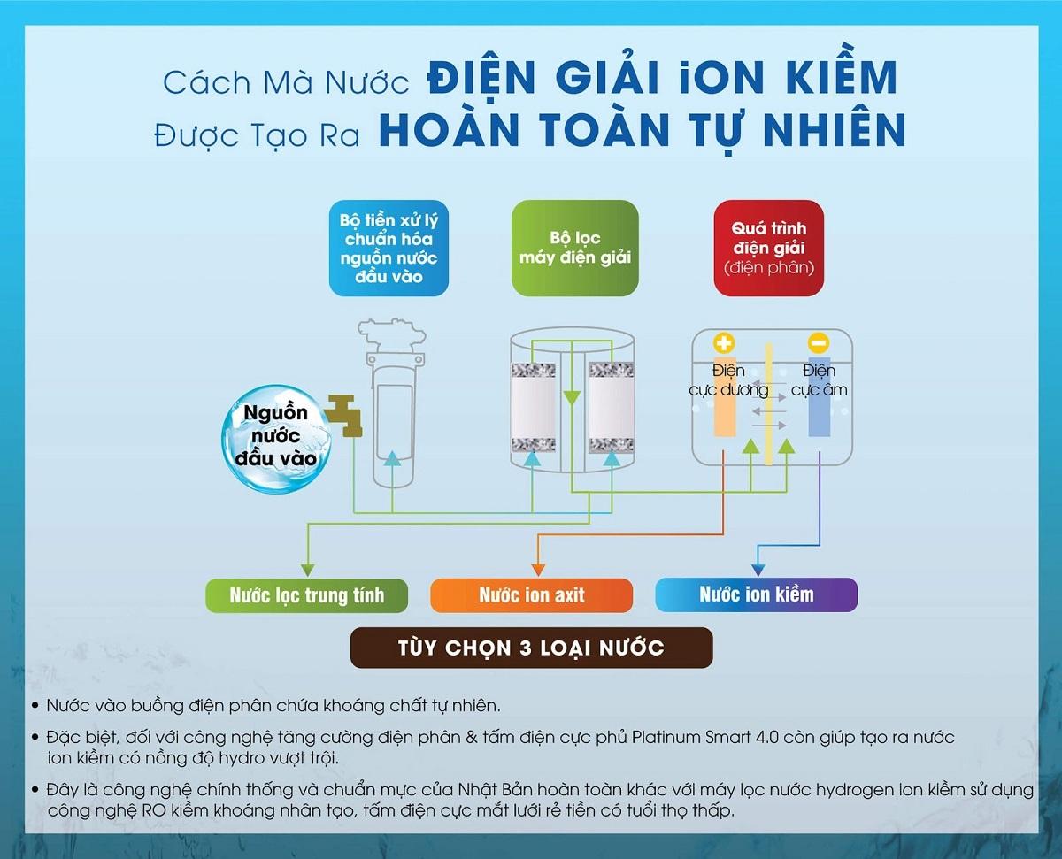 Mua máy lọc nước ion kiềm giàu hydro chuẩn thiết bị y tế ở đâu tốt nhất