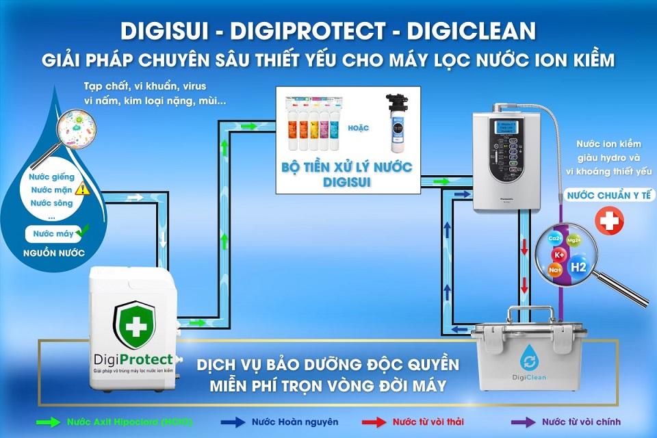 công nghệ lọc nước của máy lọc nước điện giải ion kiềm panasonic được thực hiện như thế nào có tốt không