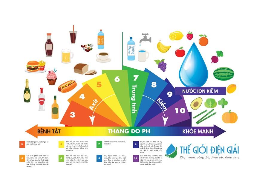 Nước ion kiềm pH 8.0 – 9.5 có khả năng hỗ trợ giảm thiểu bệnh trào ngược, táo bón, đầy hơi nhờ tính kiềm tự nhiên như rau xanh