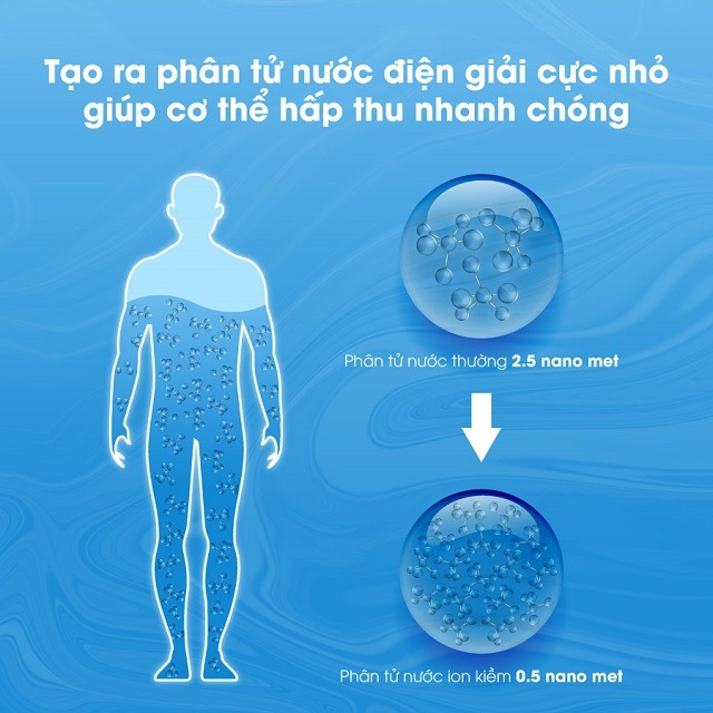 kích thước của phân tử nước OSG siêu nhỏ chỉ 0.5 nano mét