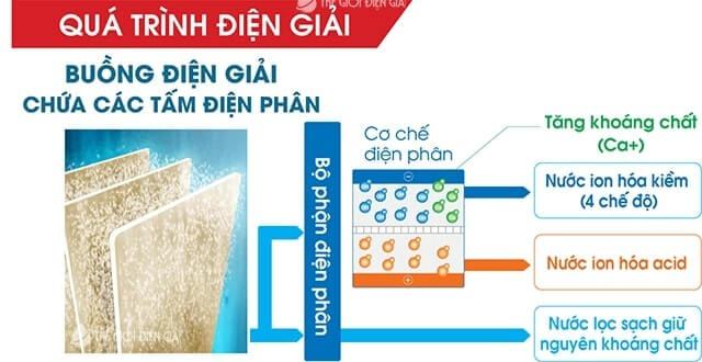 Quá trình điện phân từ máy lọc nước Panasonic Nhật Bản