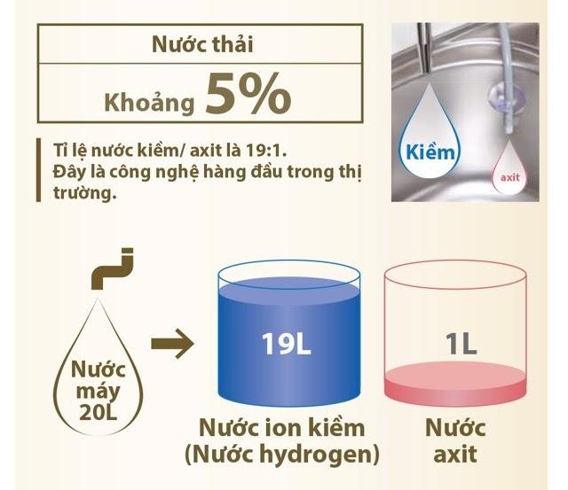 Máy lọc nước ion kiềm Fujiiryoki siêu tiết kiệm nước