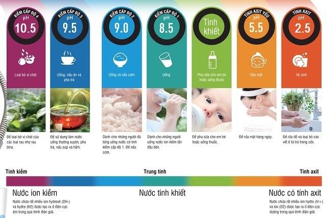 Công dụng của 5 loại nước chức năng tạo ra từ Fujiiryoki HWP-55