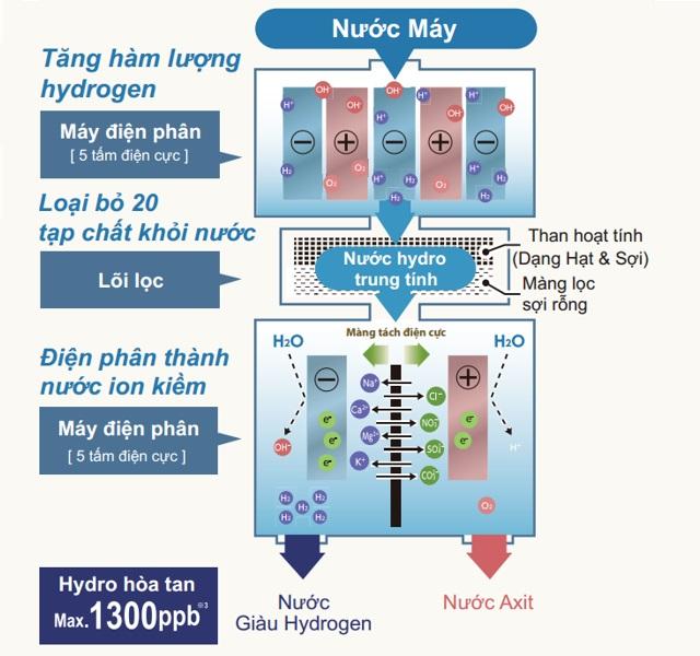Máy lọc nước ion kiềm Fujiiryoki HWP-77 có tốt không?