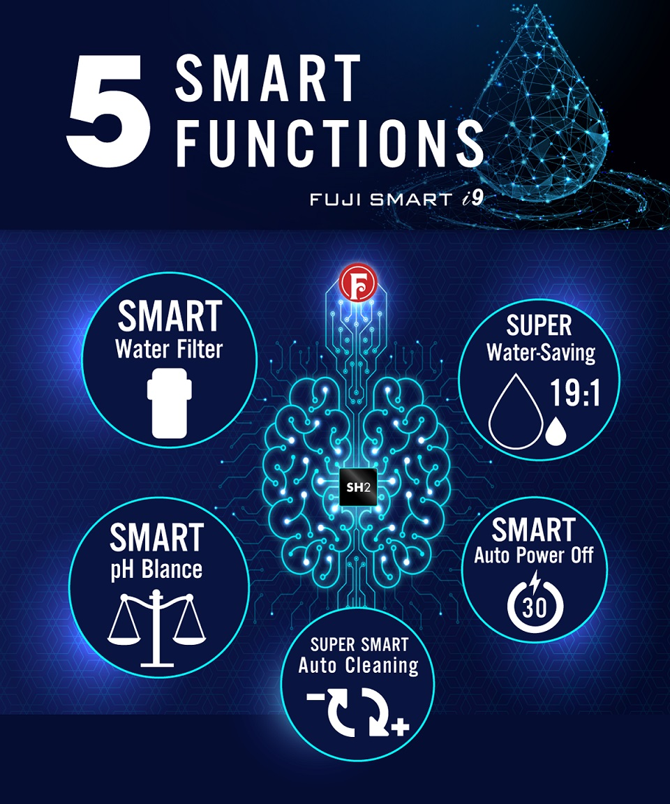 máy lọc nước ion kiềm Fuji Smart i9 được trang bị nhiều tính năng thông minh