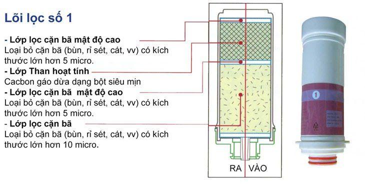 Bộ lọc máy lọc nước ion kiềm Crewelter 7 Enkion