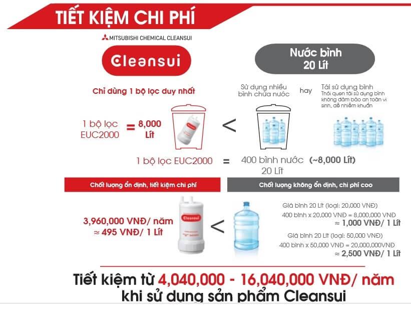 Máy lọc nước ion kiềm Mitsubishi Nhật Bản chính hãng có tiết kiệm chi phí không?