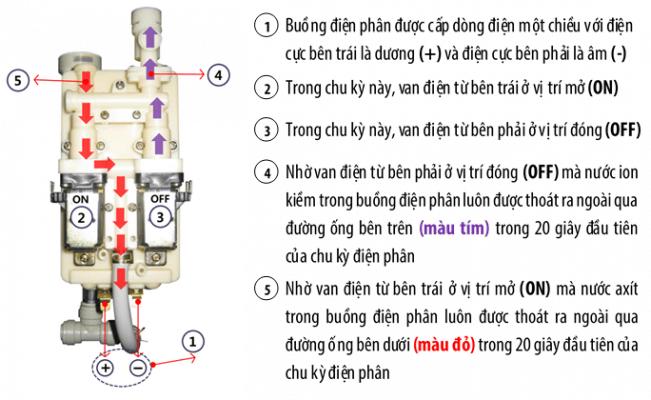 Máy lọc nước ion kiềm IONIA SM-2F9 có tốt không?