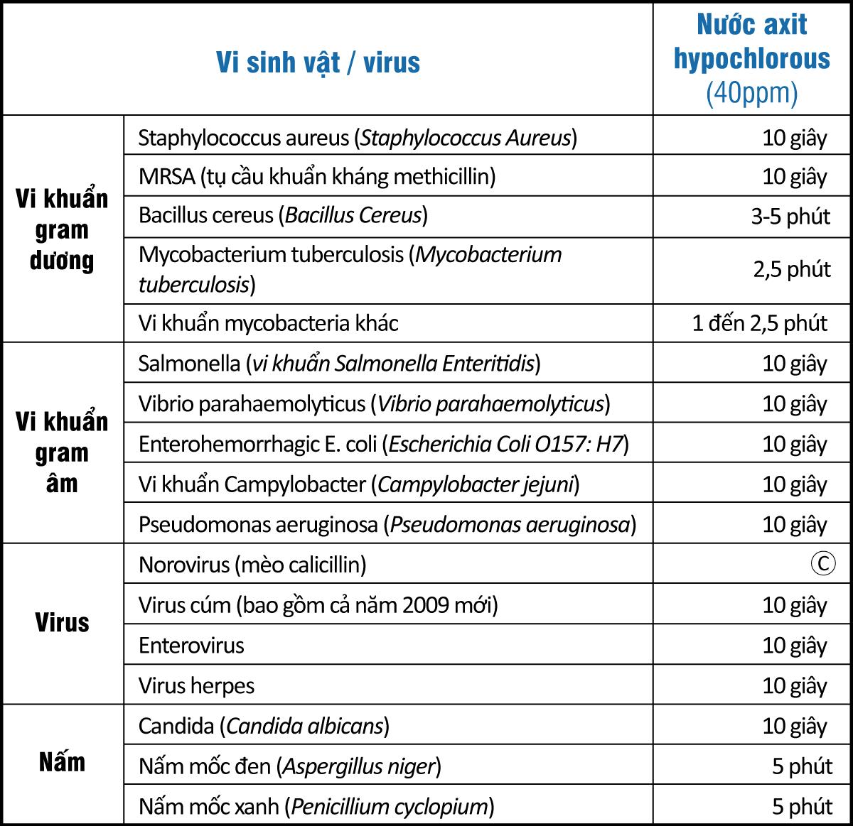 Nước siêu axit từ máy lọc nước ion kiềm  Impart Excel-FX (MX-99) có an toàn không?