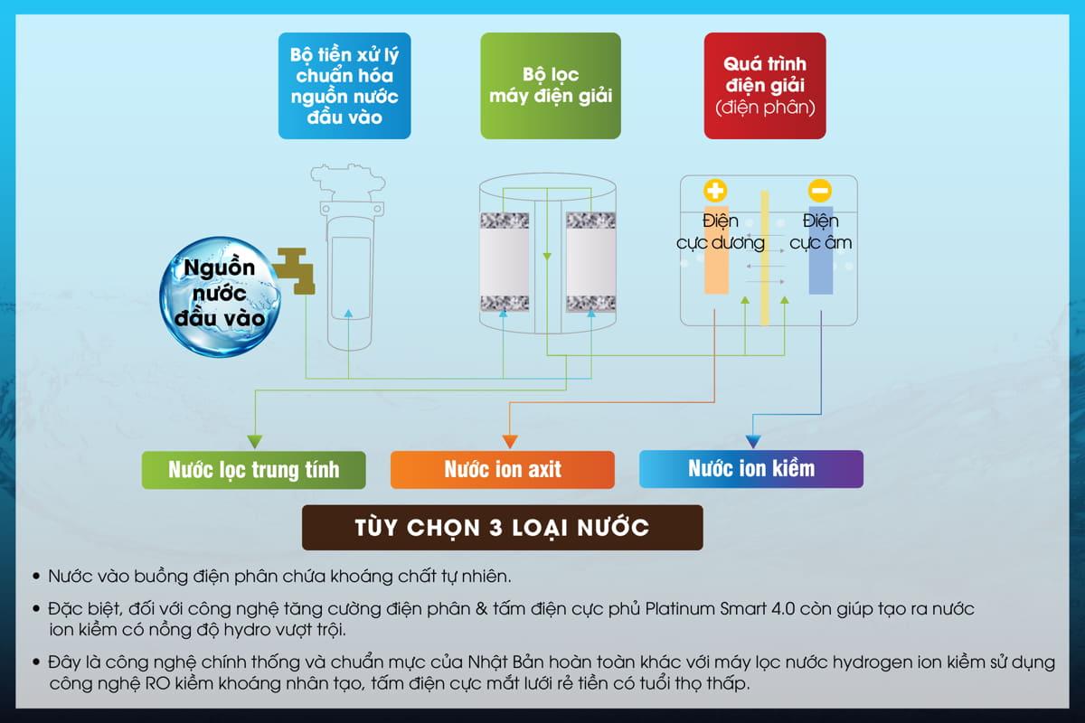 quá trình lọc nước của máy lọc nước ion kiềm diễn ra như thế nào