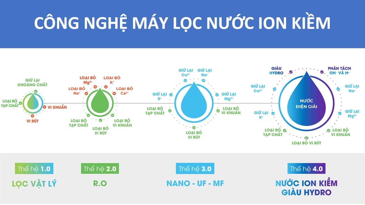 công nghệ lọc nước RO Nano hay hydrogen ion kiềm loại nào tạo nước uống tốt nhất