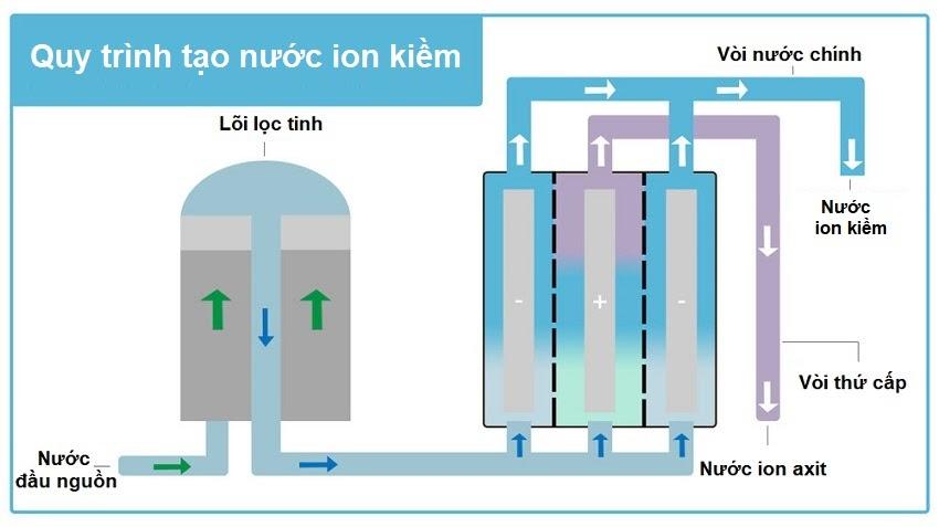 Quy trình tạo ra nước ion kiềm trong máy lọc nước điện giải trải qua 2 giai đoạn là lọc nước và điện phân nước