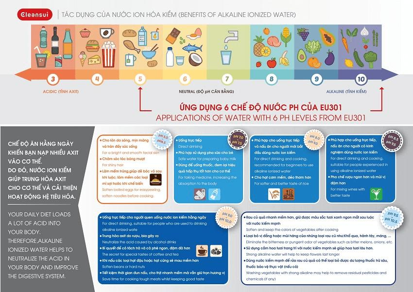 Máy lọc nước ion kiềm Mitsubishi Chemical Cleansui tạo ra mấy loại nước?
