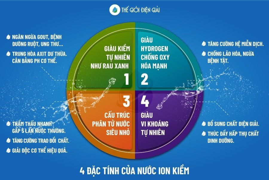 4 đặc tính đặc biệt của nước ion kiềm
