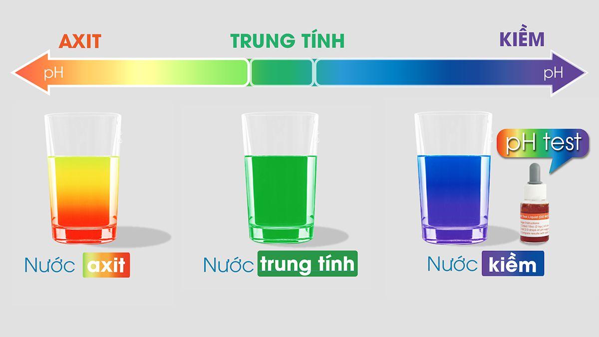 pH bao nhiêu thuộc tính kiềm?