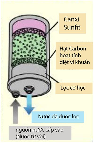 Máy lọc nước ion kiềm Kangen LeveLuk SD501