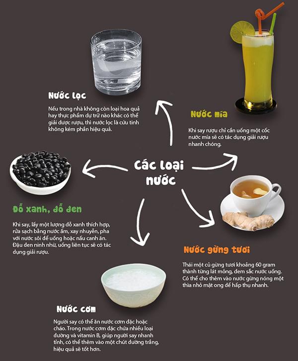 Uống nước giải độc rượu bia