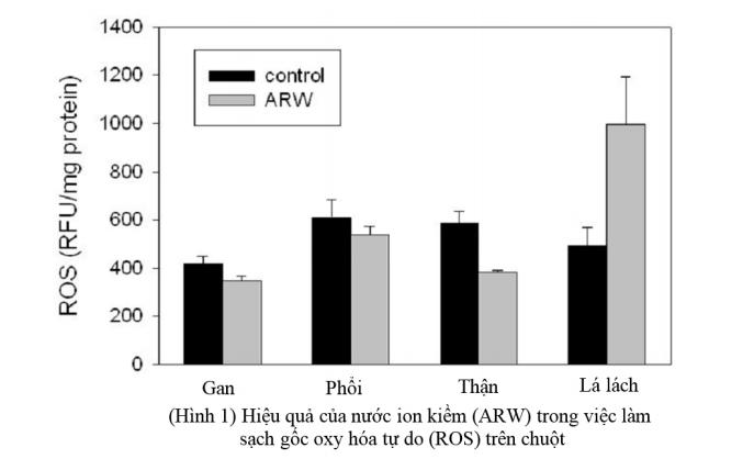 Một trong những nghiên cứu tác dụng của nước ion kiềm