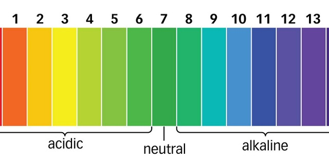 Nước ion axit có độ pH <7