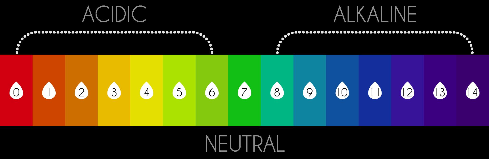 thang đo ph của nước điện gải