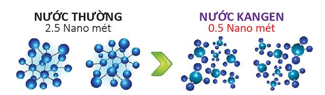 Phân tử nước Kangen nhỏ hơn gấp 5 lần so với nước thường