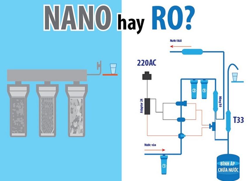 Chọn mua máy lọc nước nano, Ro hay máy lọc nước ion kiềm
