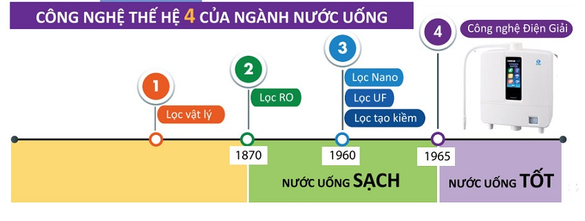 Thế hệ ngành lọc nước trải qua 4 giai đoạn chính