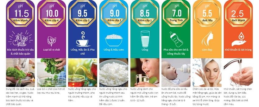 Máy lọc nước ion kiềm chuẩn y tế tạo ra được rất nhiều loại nước chức năng chăm sóc sức khỏe