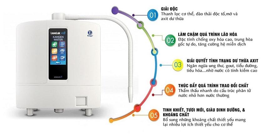 Công dụng của nước ion kiềm được tạo ra từ máy điện giải kangen thương hiệu Kangen - Enagic