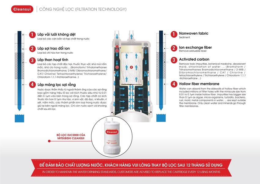 Máy điện giải ion kiềm Mitsubishi Chemical Cleansui EU301 có cấu tạo lõi lọc làm từ màng lọc công nghệ sợi rỗng