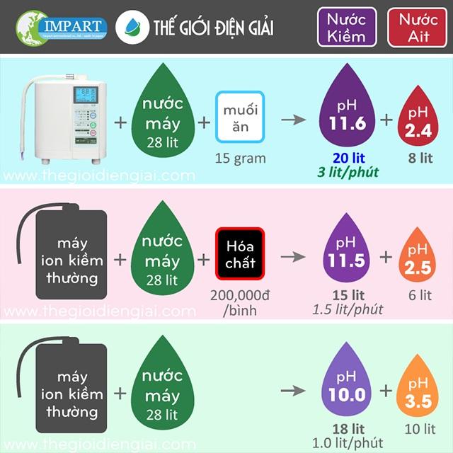 Chỉ sử dụng muối ăn nên máy điện giải tạo nước ion kiềm hay máy lọc nước chính hãng loại tốt nhất Impart Excel-FX MX-99 giúp bạn tiết kiệm nhiều chi phí hơn