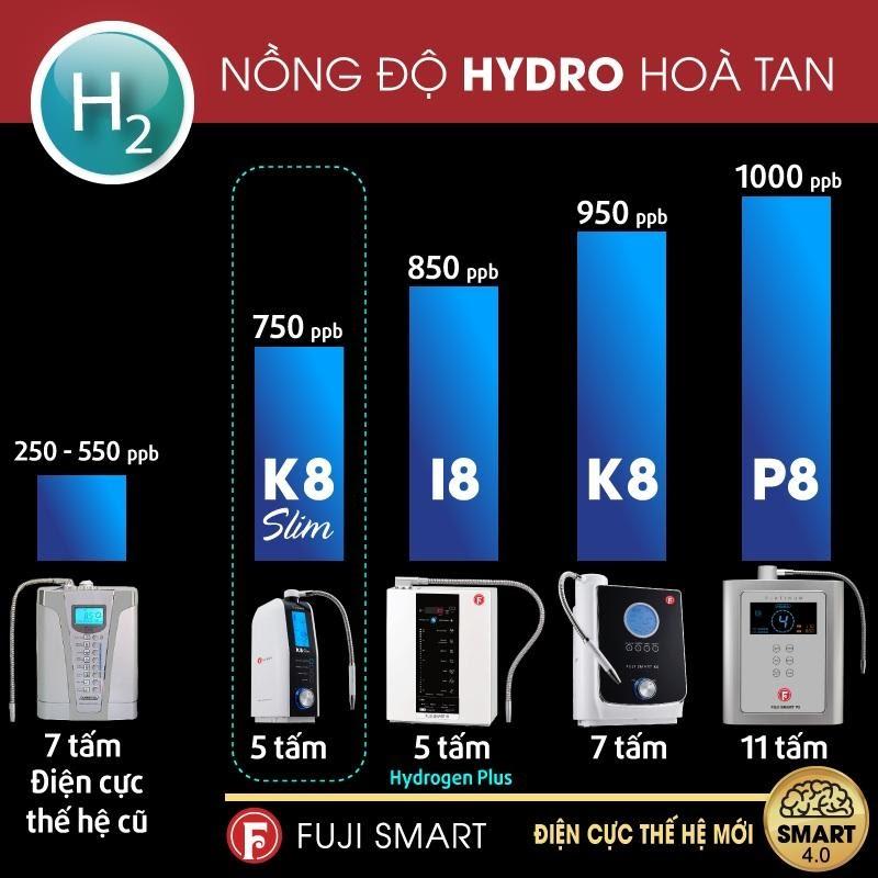 Nồng độ hydro hòa tan của máy lọc nước chính hãng loại tốt nhất Fuji Smart K8 Slim vô cùng vượt trội mặc dù có giá khá rẻ