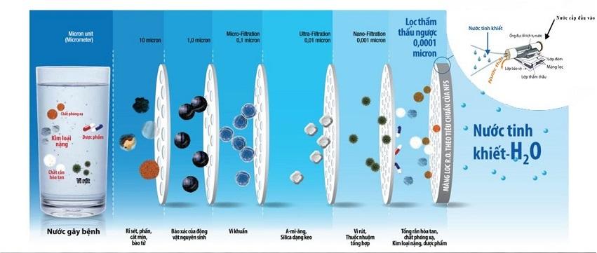 So với nước RO nước ion kiềm được gọi là loại nước uống tốt cho sức khỏe vì giữ lại được các khoáng chất cần thiết cho cơ thể và sở hữu nhiều tính chất đặc biệt