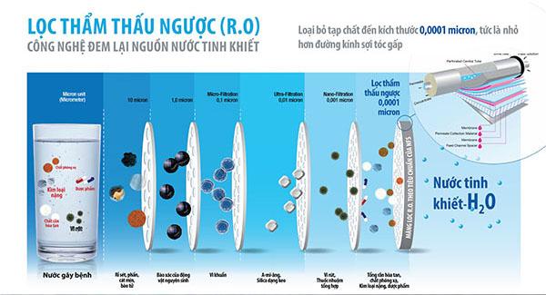 Lọc thẩm thấu ngược RO cho ra nguồn nước tinh khiết (không còn khoáng chất)