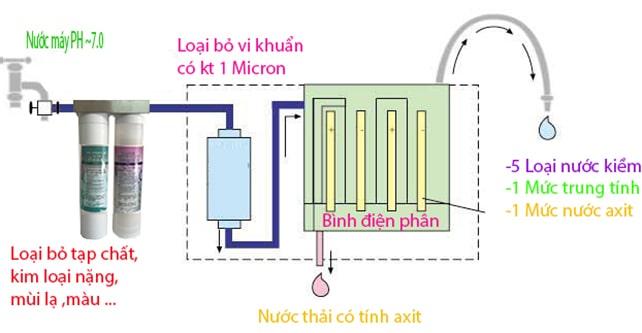 hình ảnh cấu tạo máy điện giải