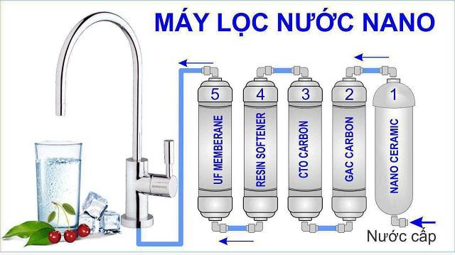 máy lọc nước nào tốt nhất trên thị trường