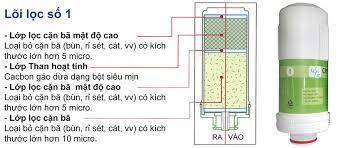 cấu tạo bộ lọc máy điện giải