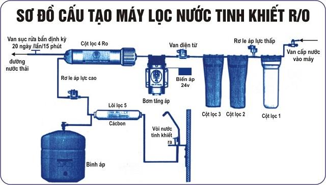 máy lọc nước cho gia đình công nghệ RO