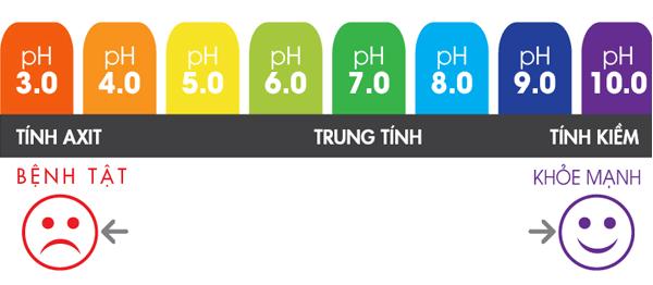 Độ pH của nước quyết định mức độ axit và nằm trong khoảng từ 0 đến 14