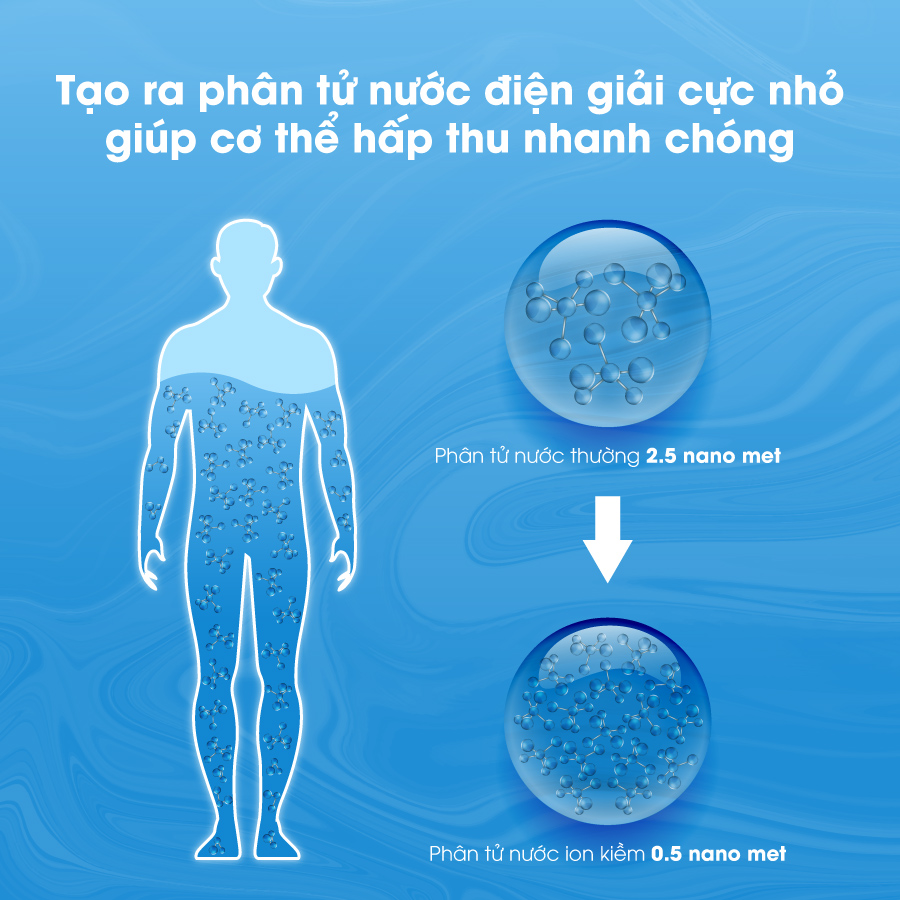 Nước ion kiềm có cấu trúc nhỏ hơn gấp 5 lần phân tử nước thông thường