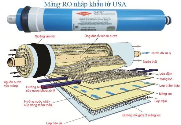 Vì sao máy lọc nước RO ra nhiều nước thải?