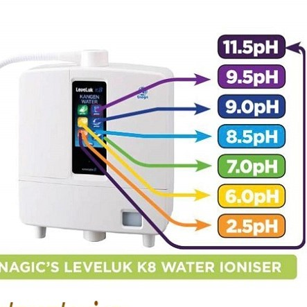 máy điện giải Kangen tạo ra 5 - 7 loại nước công dụng khác nhau