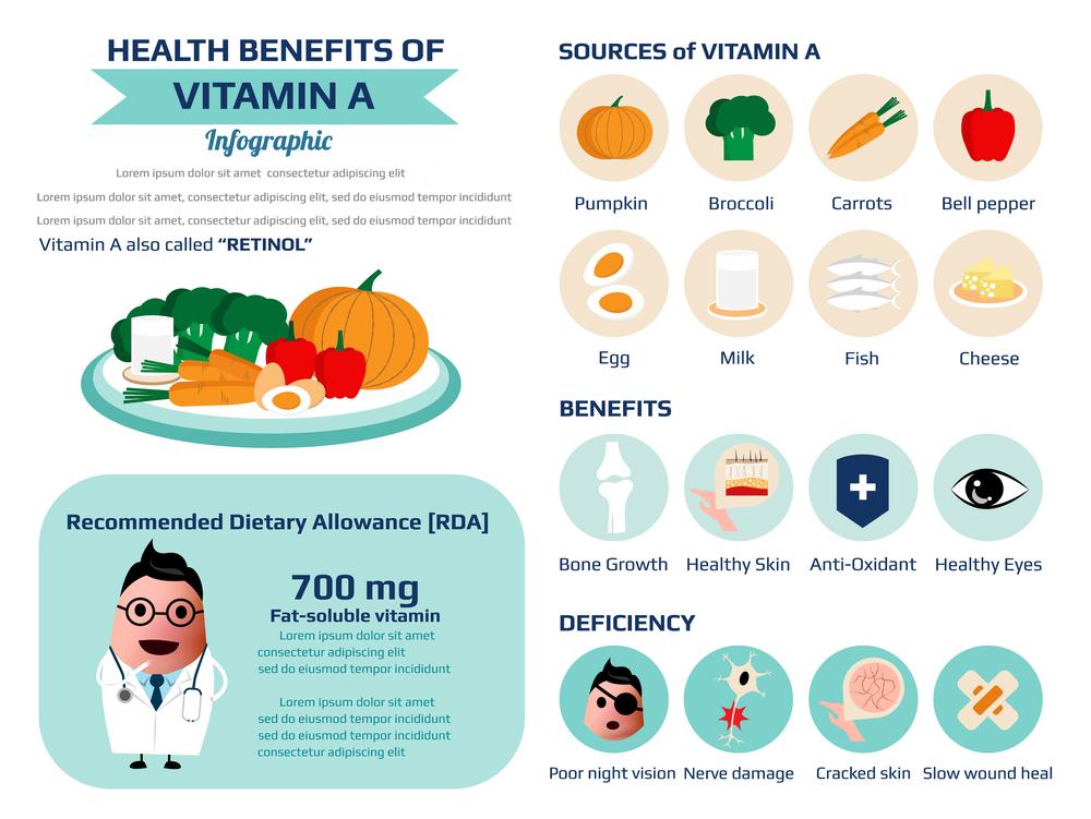Công dụng của vitamin a