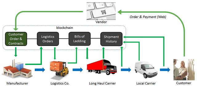 Công nghệ sẽ thay đổi chuỗi cung ứng dược phẩm 4