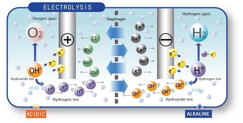 cấu trúc phân tử nước Hydrogen